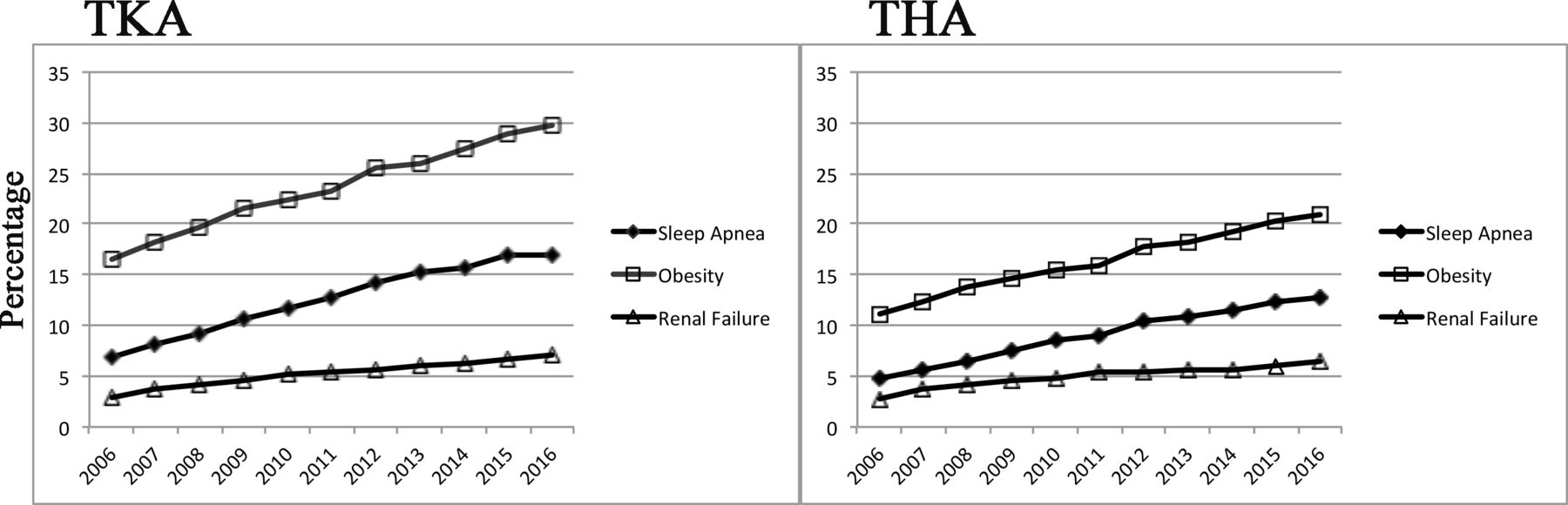 Trends in total knee and hip arthroplasty recipients: a