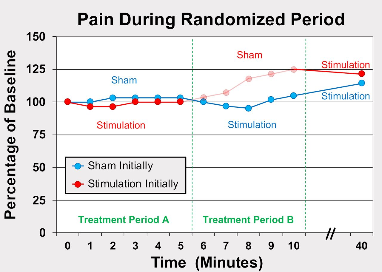 Ultrasound-guided percutaneous peripheral nerve stimulation