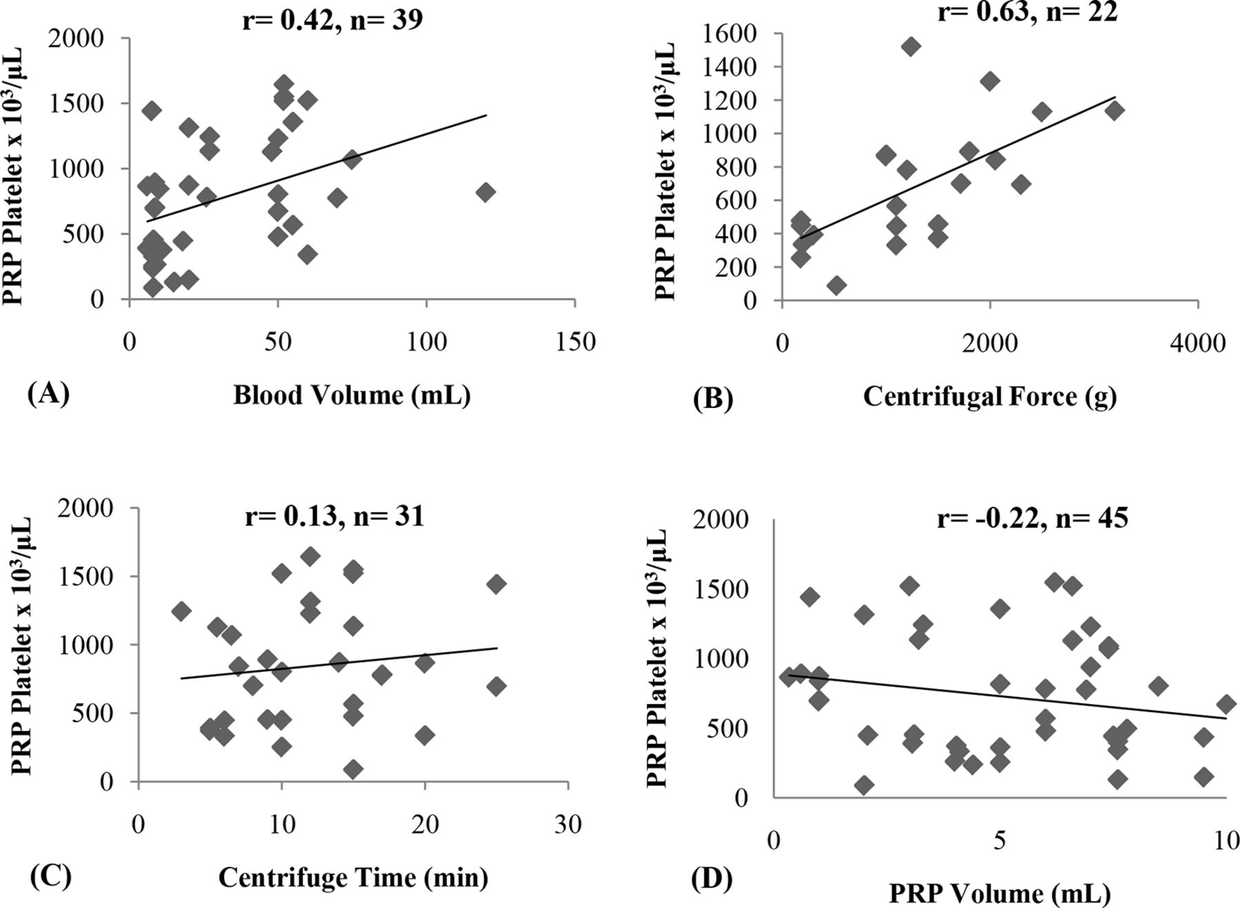 Review of concentration yields in commercially available